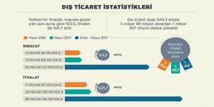 İhracat Mayıs Ayında Yüzde 12,5 Arttı