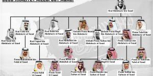 Suudi Arabistan'da Yaşanan Bugünkü Gelişmelerin Tarihî Arka Planı