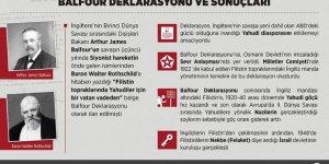 Haymatlostan İşgale: Balfour Deklarasyonu
