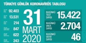 Türkiye'de Koronavirüs Vaka Sayısı 13 Bin 531'e, Can Kaybı 214'e Çıktı
