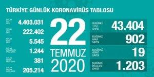 Türkiye'de bugünkü vaka sayısı 902, vefat sayısı 19