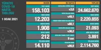 Türkiye'de son 24 saatte korona vaka sayısı 12 bine düştü