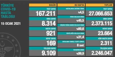 Türkiye'de vaka sayıları düşmeye devam ediyor