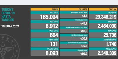 Türkiye'de son 24 saatte 6 bin 912 kişinin testi pozitif çıktı