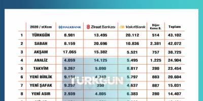Türkgün gazetesi halkı ne kadar aydınlattı ki bu kadar reklam alıyor!