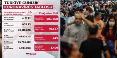 Türkiye'de son 24 saatte 245 kişi hayatını kaybetti