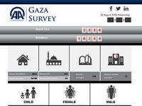 Gazze'de Yaşanan Saldırılar Anlık Olarak Gazasurvey.com'da
