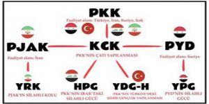ABD'nin Hizmetine Giren PYD/PKK İran ve Esed'le İlişkilerini Bozar mı?