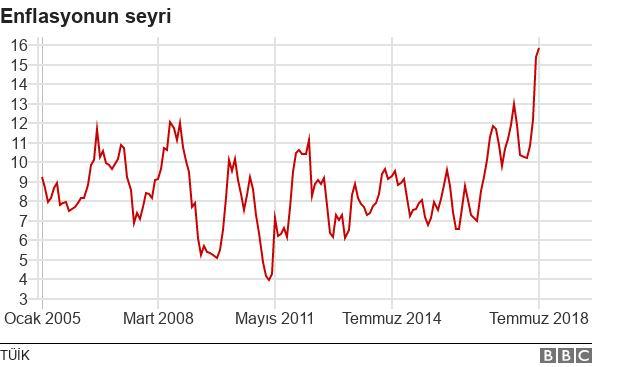 _102812890_chart-enflasyon_temmuz_18_turkish-a9ue7-nc.jpg