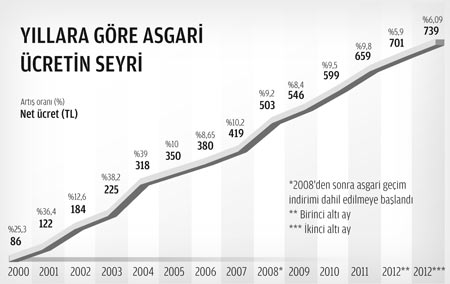 asgari-ucret-grafik.jpg