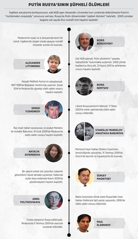 grafik-2016-01-putin_rusya_555.jpg
