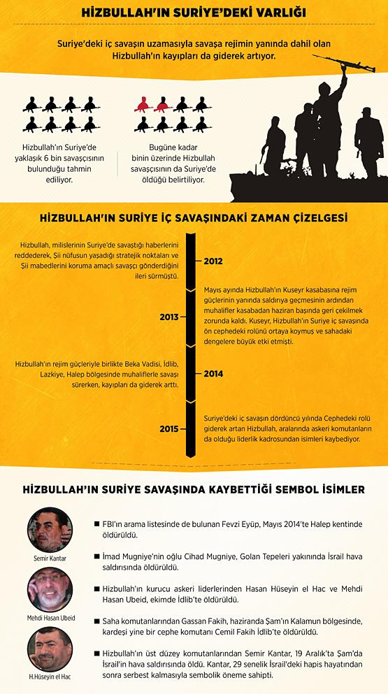 grafik-aralik-hizbullah_555.jpg