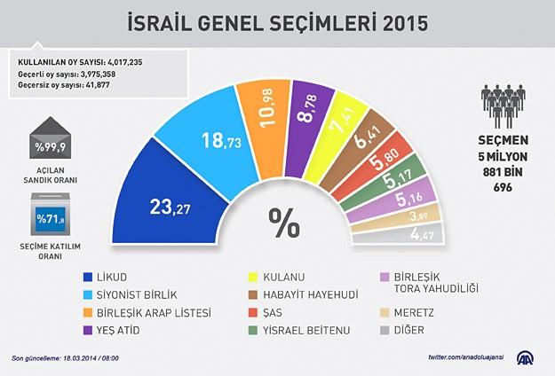 israil_secim-knesset.jpg