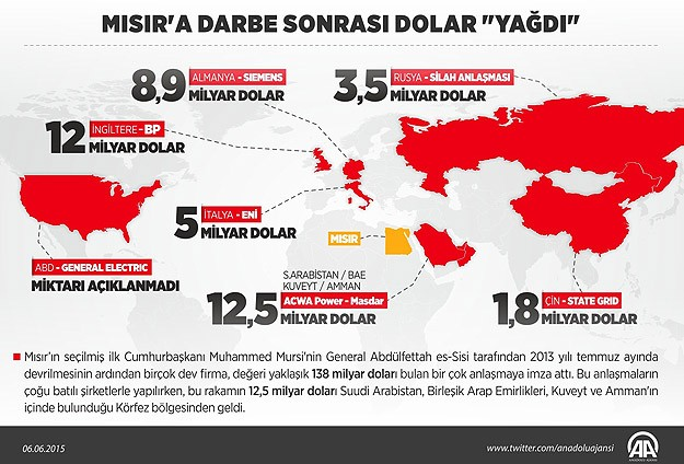 misira-darbe-sonrasi-dolar-yagdi.jpg