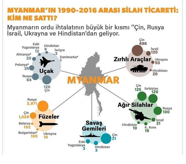 myanmara-silah-veren-ulkeler---al-jazeera.jpg