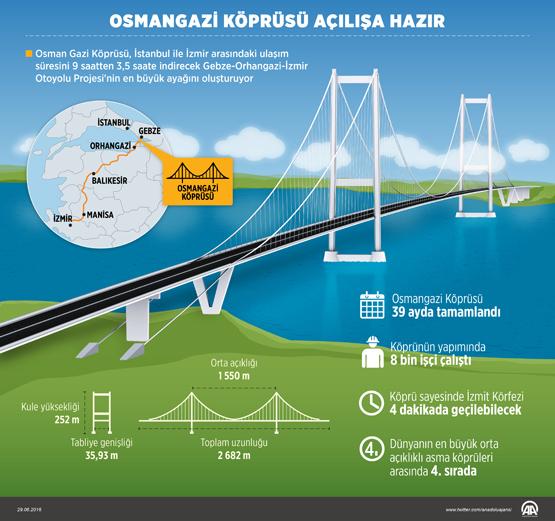 osman_gazi_koprusu_.jpg