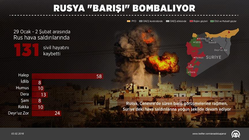 rusya_barisi_bombaliyor.jpg