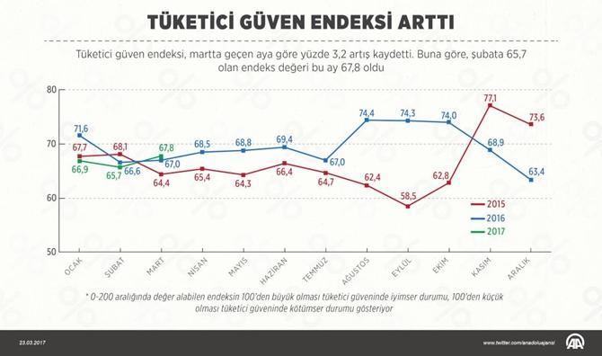 tuketici_guven_endeksi_aa.jpg