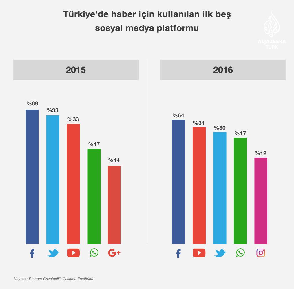 turkiyede-haber-için-kullanilan-sosyal-medya-platformlari---reuters-dijital-haber-raporu.png