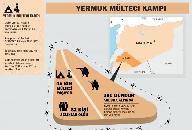 yarmouk-yermuk-kampi-durum.jpg
